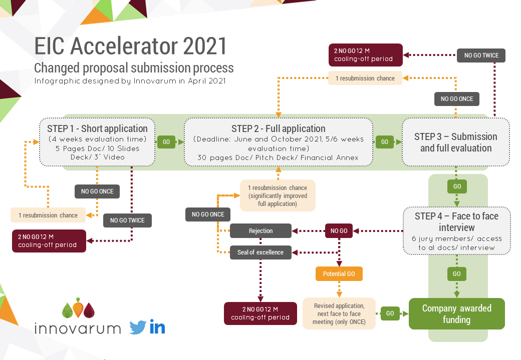 EIC accelerator innovarum