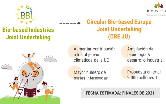 CBE JU nuevo sucesor de BBI JU